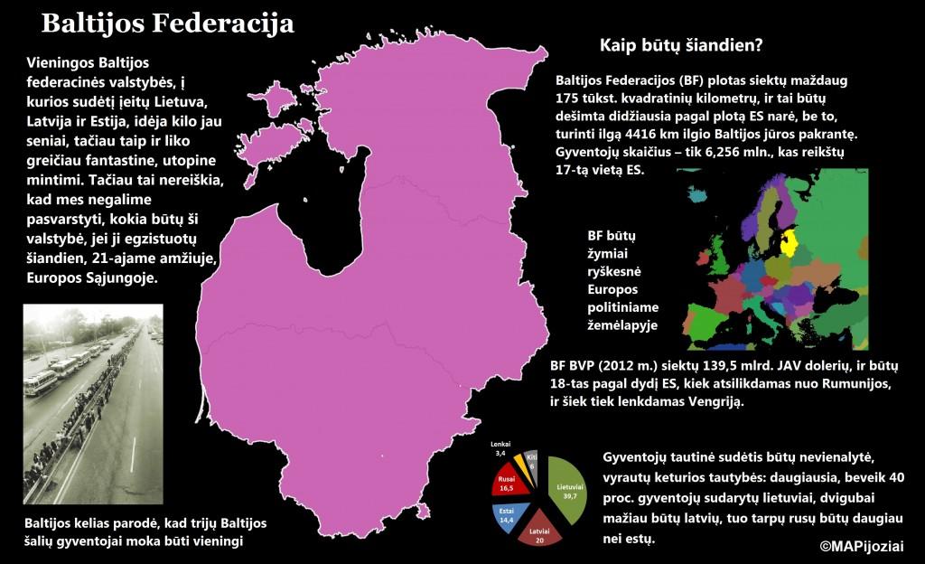 Baltijos šalys: O kodėl ne vieninga Baltijos valstybė?